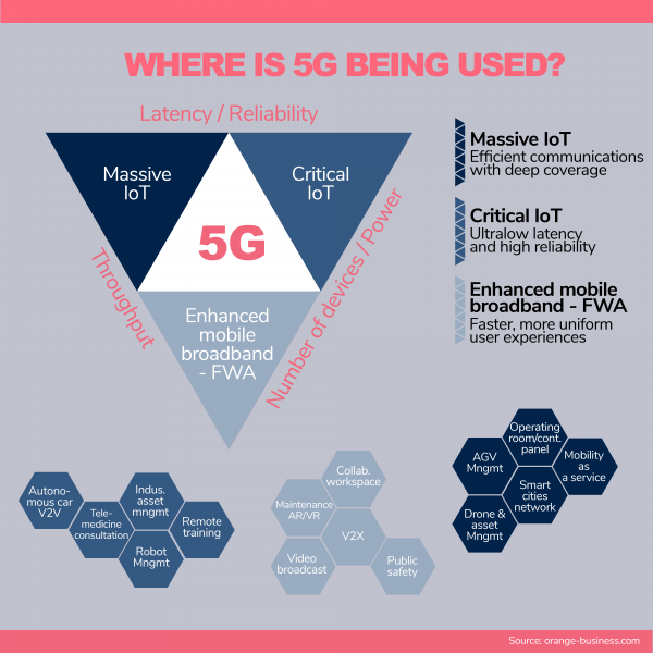 Where is 5G being used?
