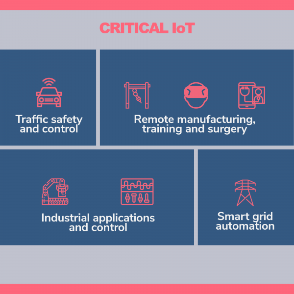 Critical Internet of Things