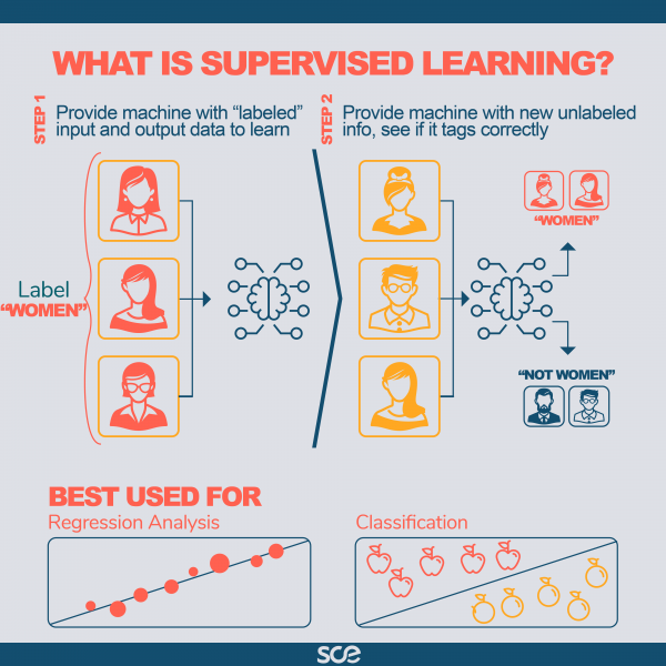 What is supervised learning?
