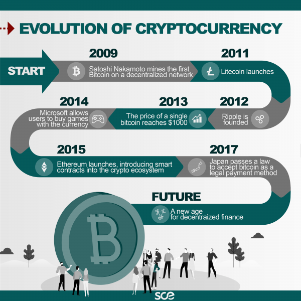 Evolution of cryptocurrency