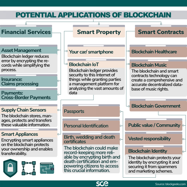 Potential applications of blockchain