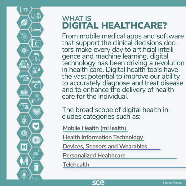 What is digital healthcare?
