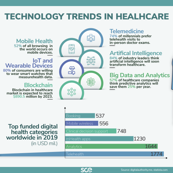 Technology trends in healthcare