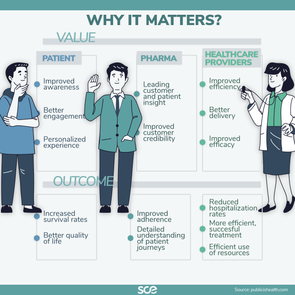 Why digital healthcare matters?