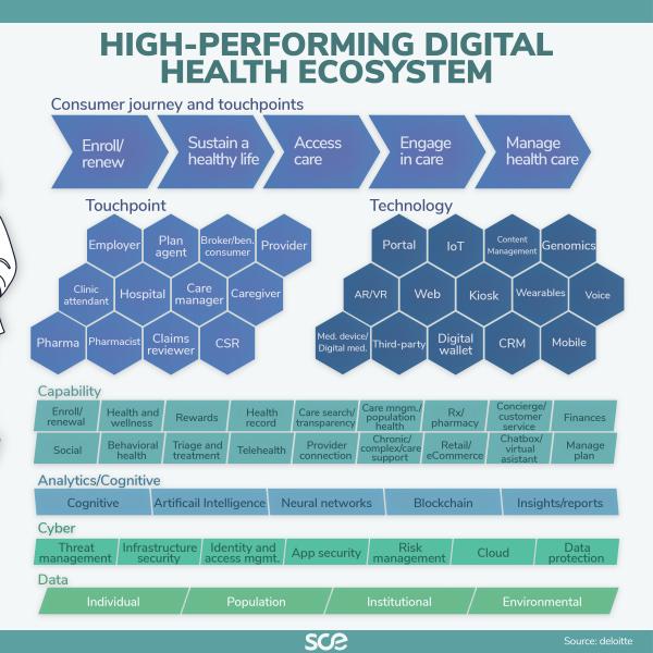 High performing digital health ecosystem