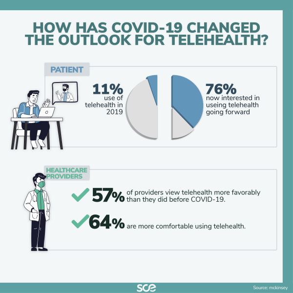 how has covid-19 changed the outlook for telehealth